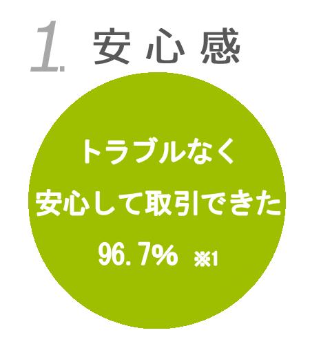 トラブルなく安心して取引できたと回答 96.7%※1