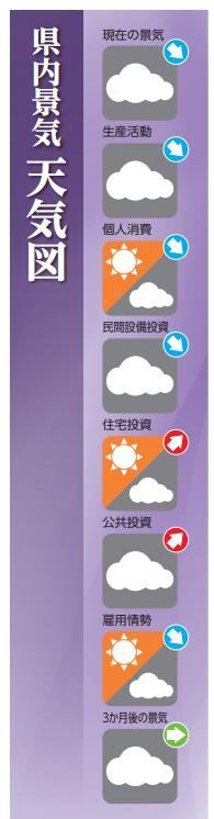 県内景気天気図