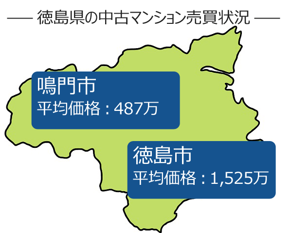 徳島県の中古マンションの売買状況